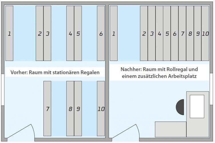 ZIPPEL-Rollregal Beispiel